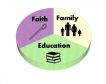 faith family education